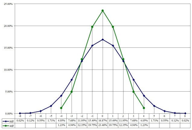 A chart of probability distributions for 4 and 8 Fate dice