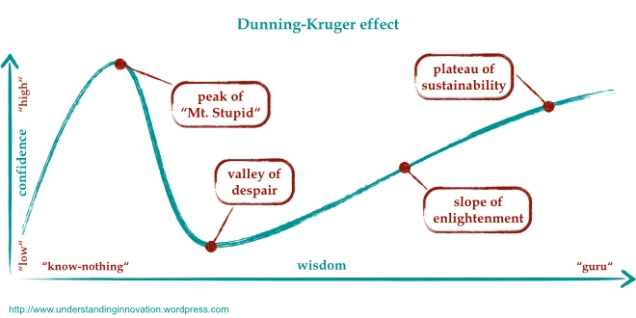 Graph of the Dunner-Kruger effect, from Wisdom of the Hands